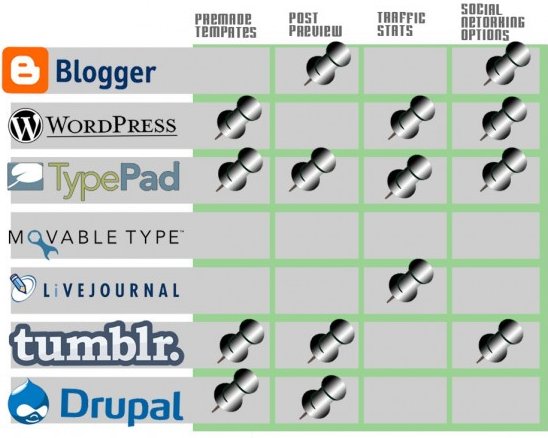 Blogging platforms compared
