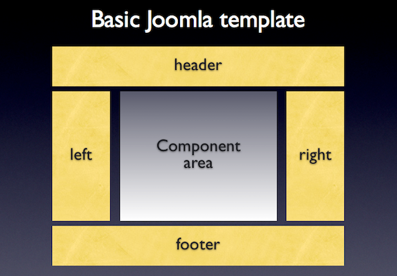 Tutorial: How to add module positions to a Joomla template - part 1