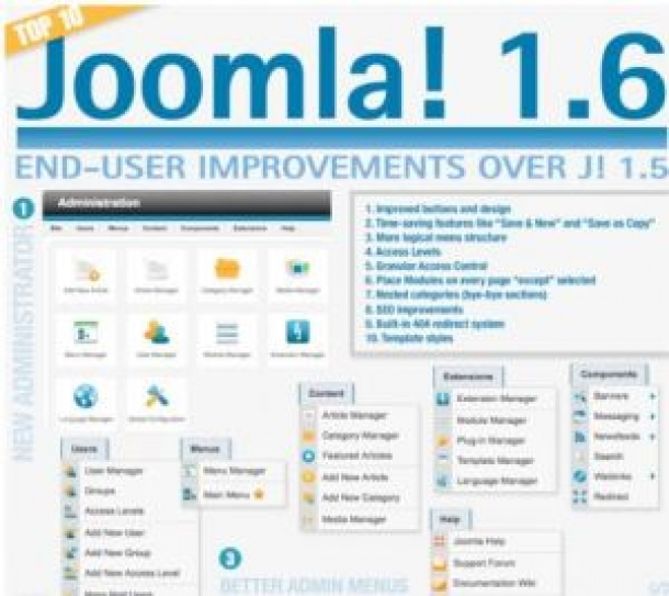 Top 10 Joomla 1.6 end-user improvements over Joomla 1.5 [infographic]
